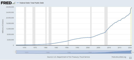 Federal Debt: Total Public Debt (Chart)