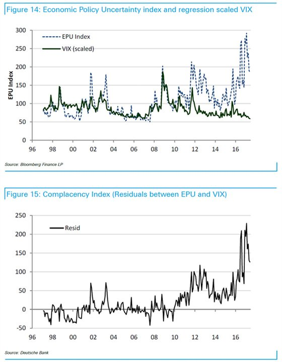 Figure 14: Economic Policy Uncertainty index and regression scaled VIX | Figure 15: Complacency Index (Residuals between EPU and VIX)
