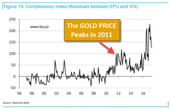 Figure 15: Complacency Index (Residuals between EPU and VIX) - The Gold Price Peaks in 2011
