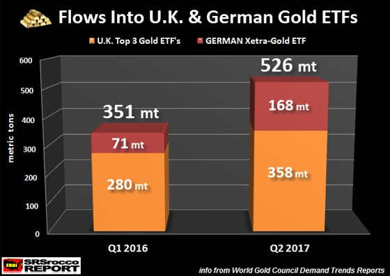 Flows Into U.K. & German Gold ETFs