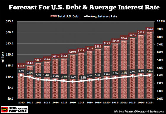 Forecase for US Debt & Average Interest Rate