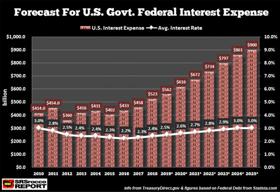 Forecast for US Govt. Federal Interest Expense