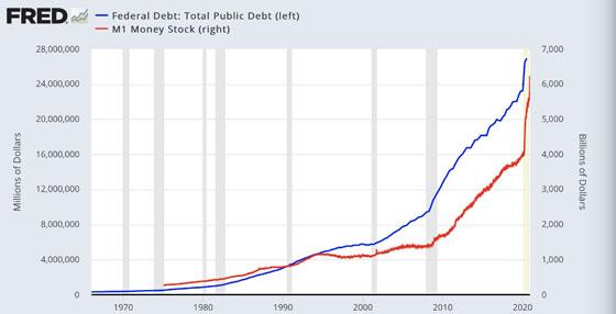 Fred Chart: Federal Debt