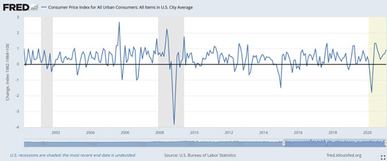 FRED: Consumer Price Index for All Urban Consumers