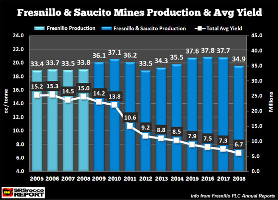 Fresnilo & Saucito Mines Production & Avg Yield