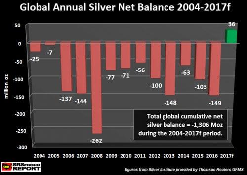 Global Annual Silver Net Balance 2004-2017