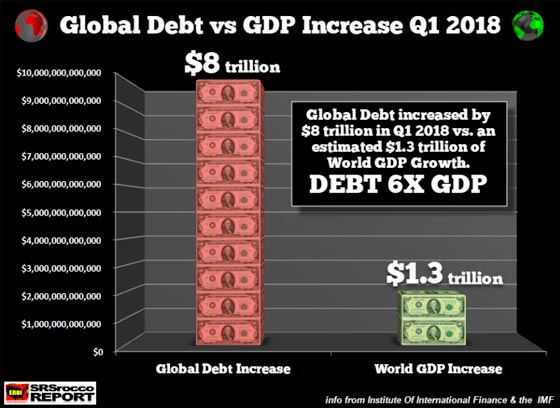 Global Debt vs GDP Increase Q1 2018