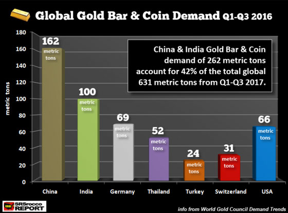 Global Gold Bar & Coin Demand Q1 - Q3 2016