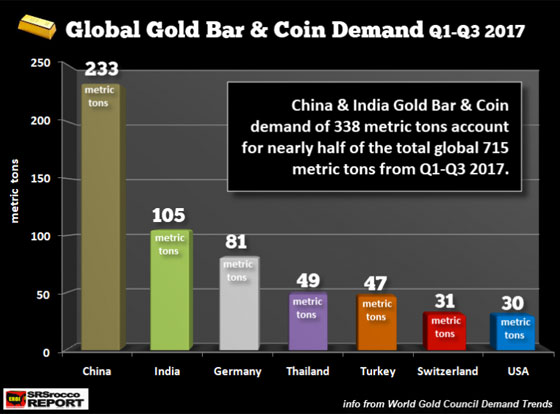 Global gold bar & coin demand q1 - q3 2017