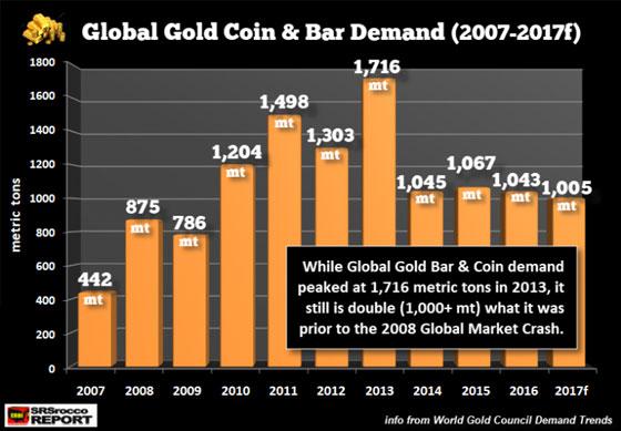 Global Gold Coin & Bar Demand (2007-2017f)