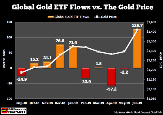 Global Gold ETF Flows vs. The Gold Price