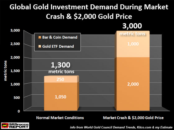 Global Gold Investment Demand During Market Crash & $2,000 Gold Price