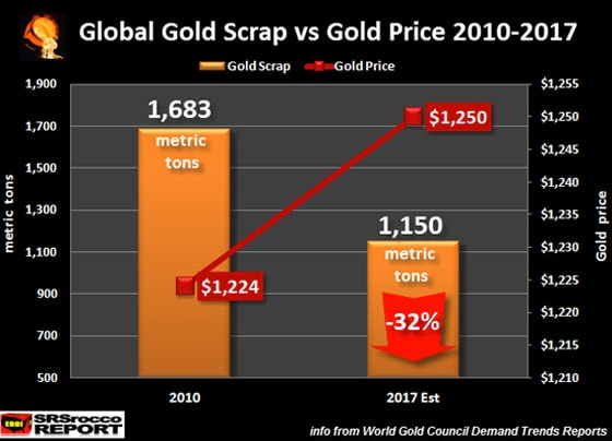 Global Gold Scrap vs Gold Price 2010-2017