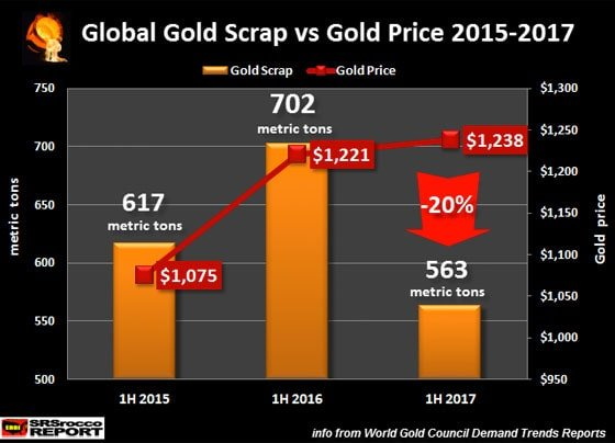 Global Gold Scrap vs Gold Price 2015-2017