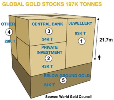 Global Gold Stocks 197K Tonnes