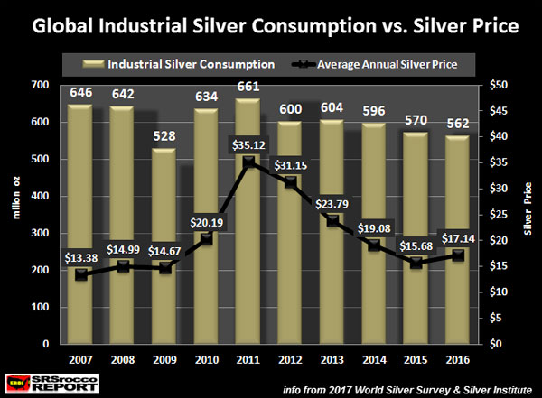 Global Industrial Silver Consumption vs. Silver Price