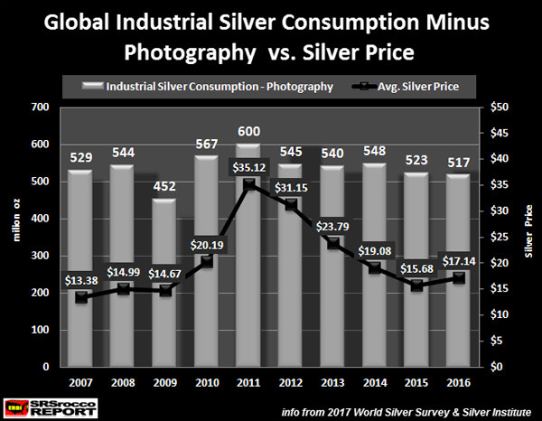 Global Industrial Silver consumption Minus Photography vs. Silver Price