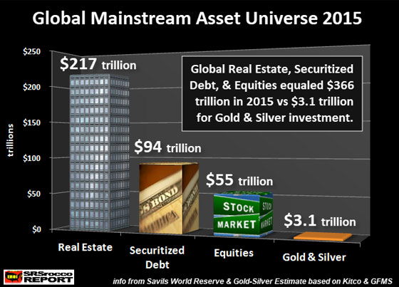 Global Mainstream Asset Universe (2015)