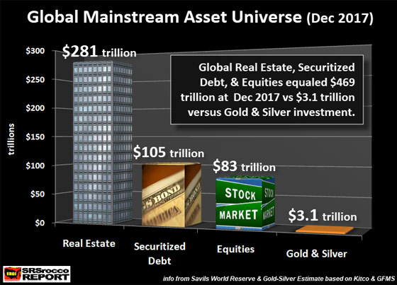 Global Mainstream Asset Universe (2017)