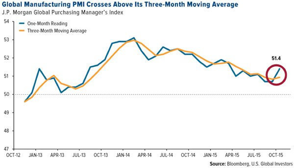 Global Manufacturing PMI chart