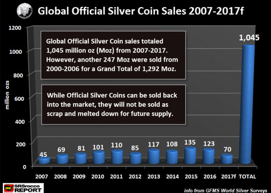 Global Official Silver Coin Sales 2007-2017f (Chart)