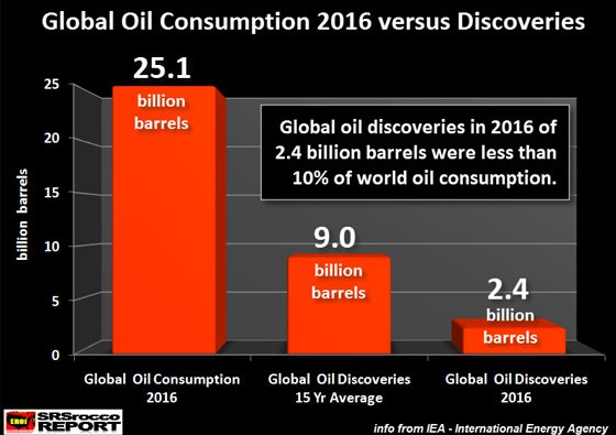 Global Oil Consumption 2016 versus Discoveries