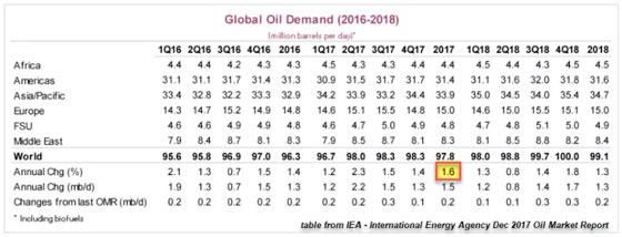 Global Oil Demand (2016-2018)