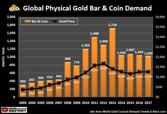 Global Physical Gold Bar & Coin Demand