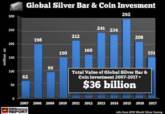 Global Silver Bar & Coin Investment