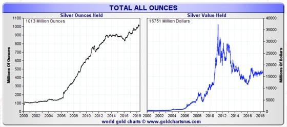 Global Silver ETF Value June 4, 2018