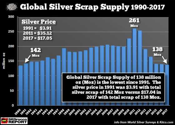 Global Silver Scrap Supply (1990-2017)