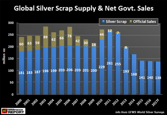 Global silver scrap supply & net govt. sales (chart)