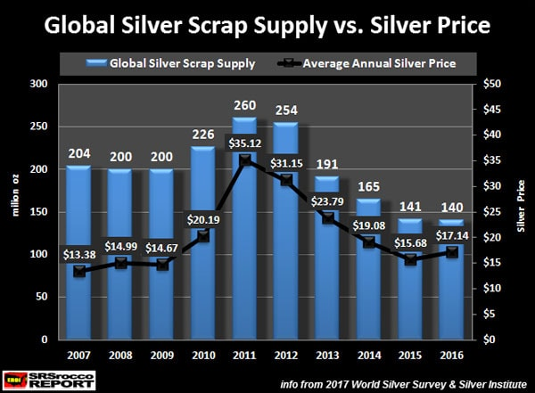Global Silver Scrap Supply vs. Silver Price