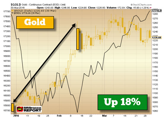 Gold (March 30, 2016)