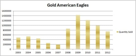 American gold eagle bullion coins sales over the past decade