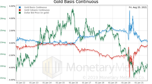 Gold Basis Continuous - August 20, 2021
