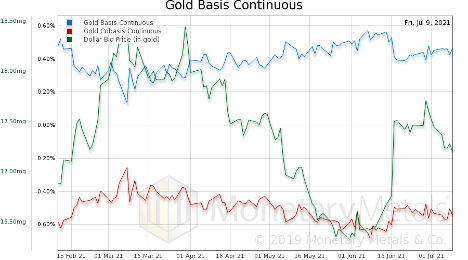 Gold Basis Continuous