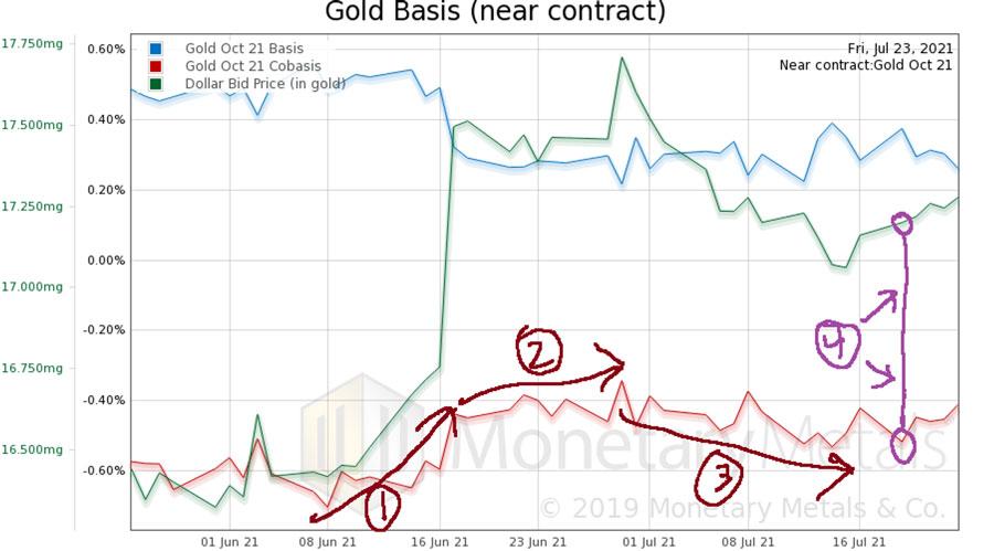 Gold Basis (Near Contract): Jul 23, 2021