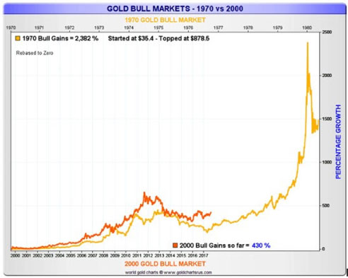 Gold Bull Markets 1970 vs 2000 (Chart)