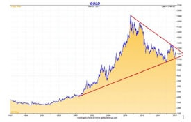 Gold Chart - Red Line in the Sand