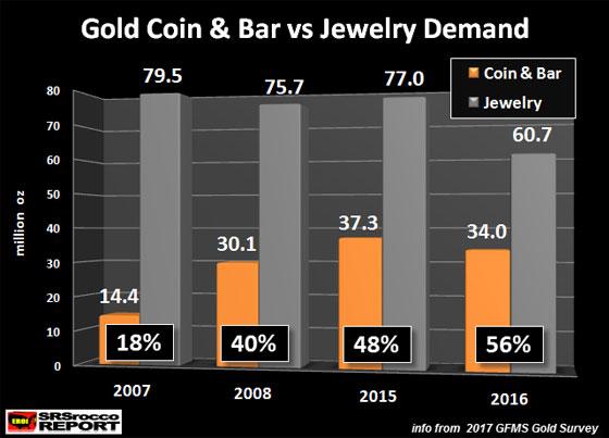 Gold Coin & Bar vs Jewelry Demand