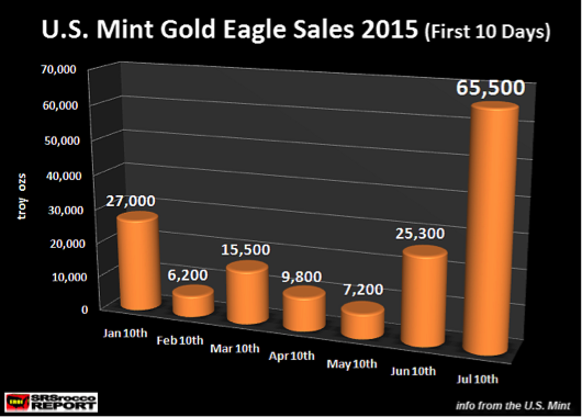 US Mint Gold Eagle Sales 2015
