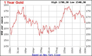 Gold is looking to end higher in 2012