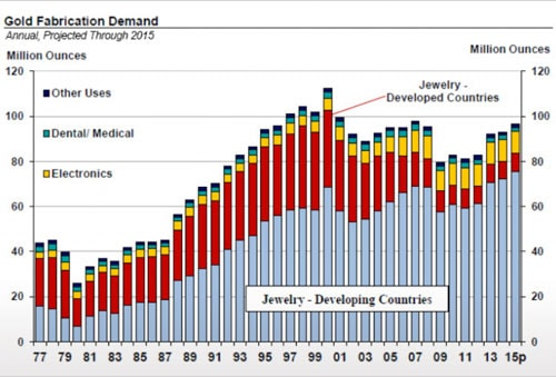 Gold Fabrication Demand (Annual, Projected Through 2015)