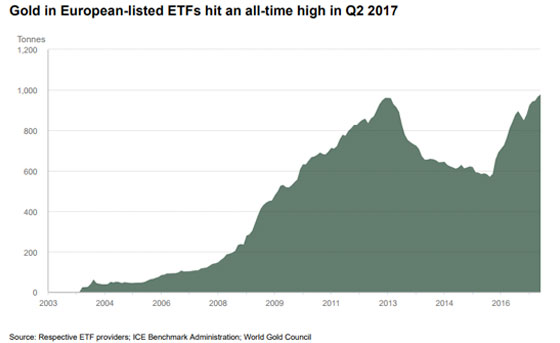 Gold in European-listed ETFs hit an all-time high in Q2 2017