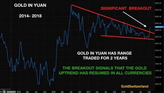 Gold in Yuan (2014-2018)