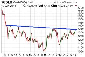 Gold - Jan. 19, 2018 (Chart)