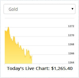 Live gold spot price chart
