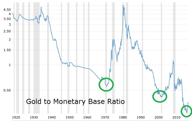 Gold to Moneyary Base Ratio
