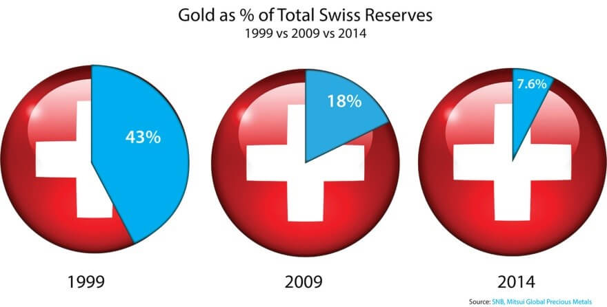 Gold as percentage of Total Swiss Reserves